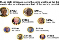 Eight-men-are-as-rich-as-half-the-world